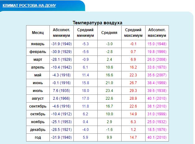 Максимум температуры в январе в Ростове-на-Дону